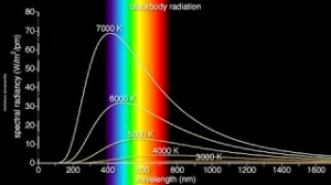 radiation-law