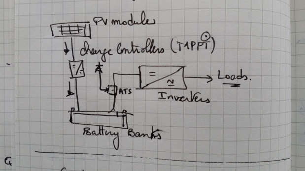 Off-grid system on paper